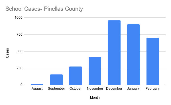 School Cases- Pinellas County.png