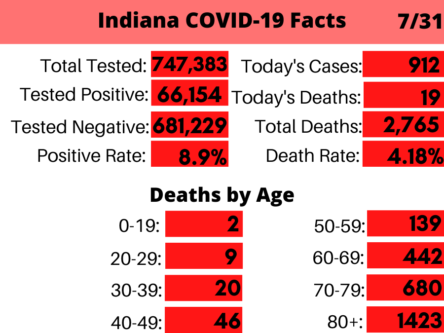 Indiana Coronavirus_ By the Numbers731.png