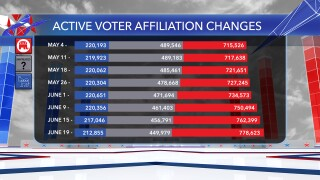 Voter changes graphic