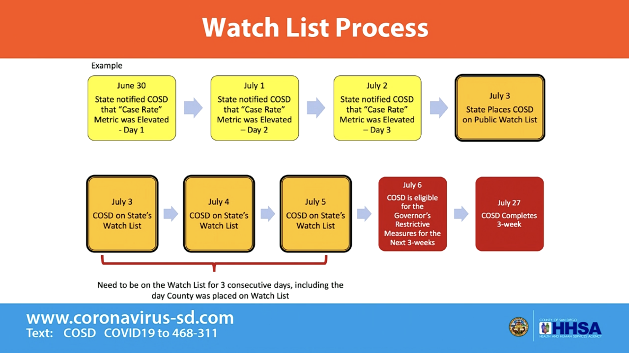 san diego county watch list process.png