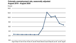 colorado-unemployment-august2020.png