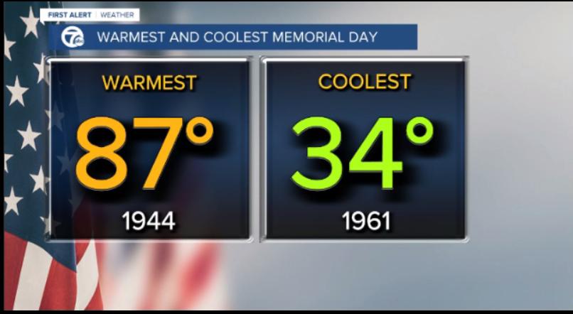 Memorial Day Statistic 1