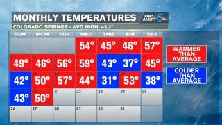 January temperatures in Colorado Springs