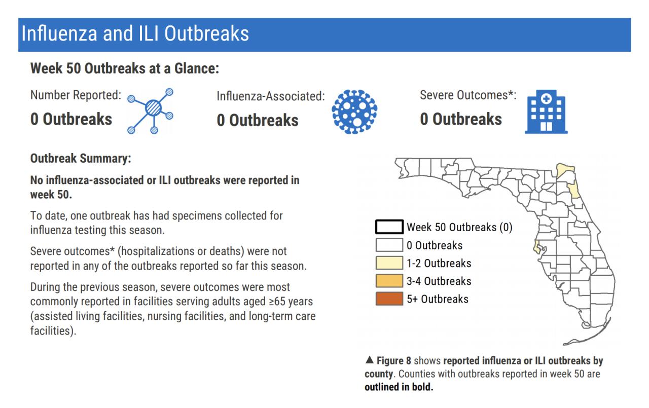 Flu outbreak data December 2020