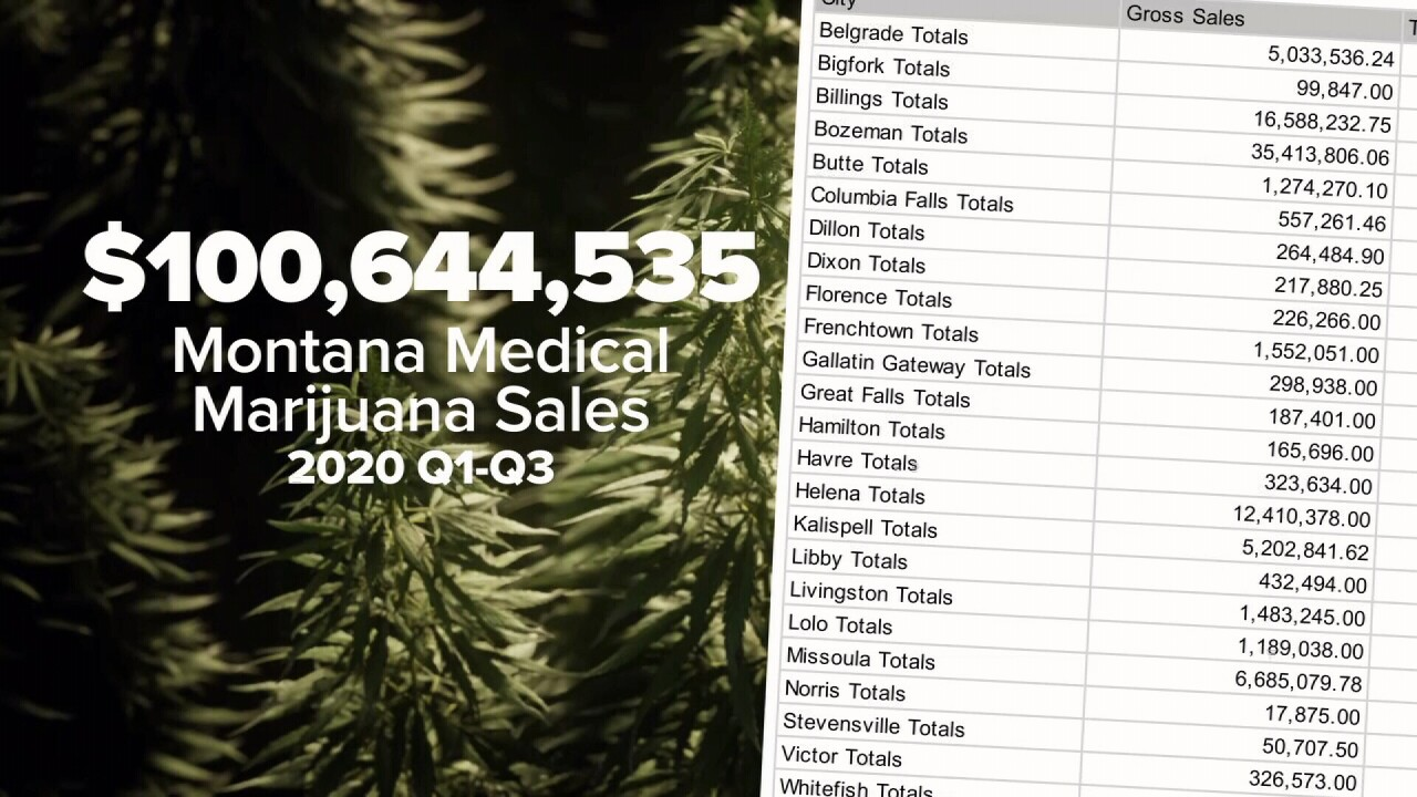 (Data from Q1-Q3 show medical marijuana revenue totals)