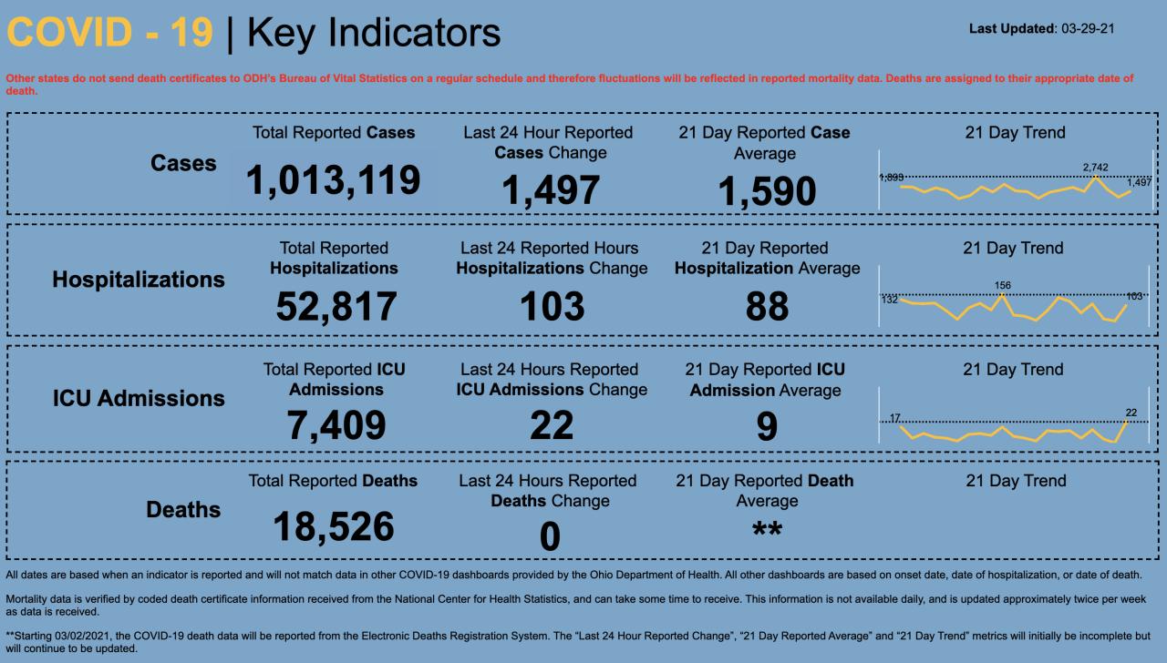 3/29/21 CV key indicators