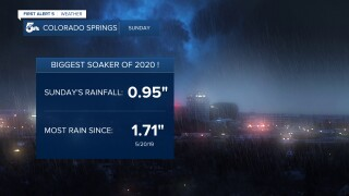 Colorado Springs rainfall report