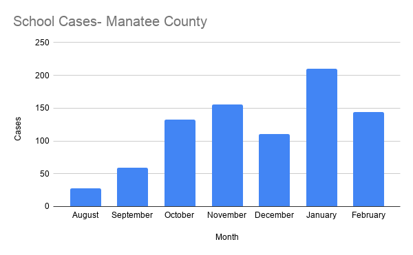 School Cases- Manatee County.png