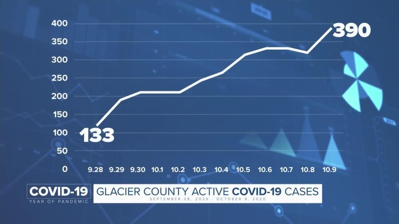 Glacier County COVID