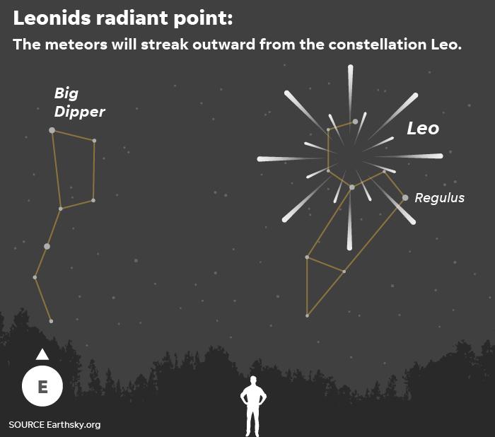 Source: EarthSky Leonids Meteor Shower