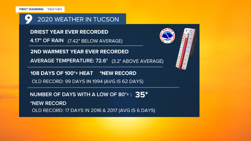 Cuy Tucson 2020 WX Highlights.png
