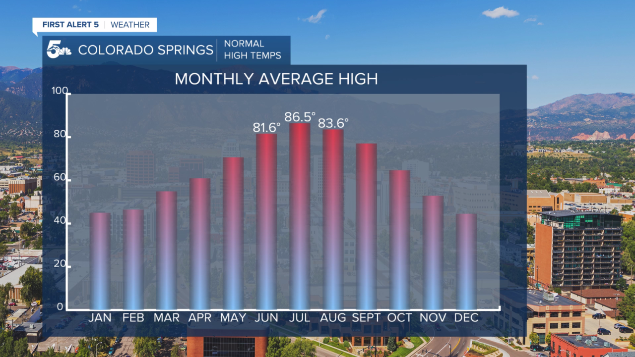1990-2020 normal monthly high temperatures for Colorado Springs