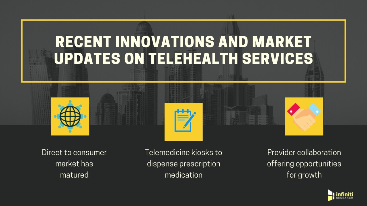 Telemedicine Is Gearing up to Be the 'Next Big Thing' in the Healthcare Sector: Infiniti Research Reveals Comprehensive Insights