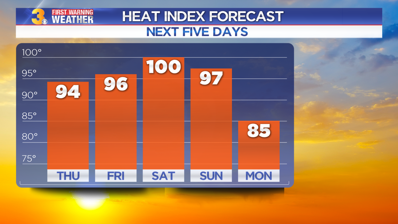 Thursday's First Warning Forecast: Building heat and humidity