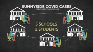 COVID Cases at Sunnyside