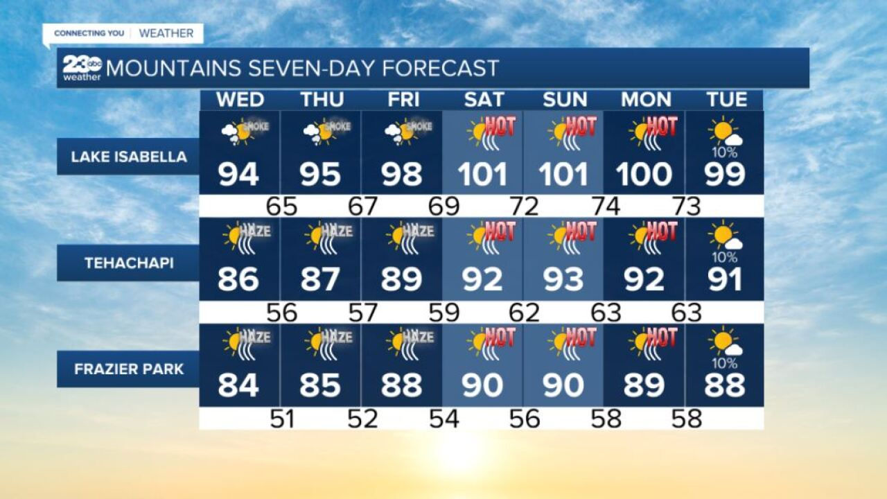 Mountains 7-day forecasts 8/25/2021