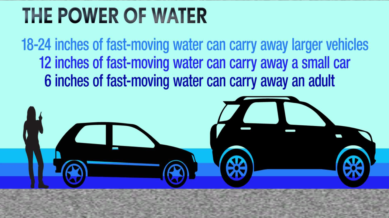 Flooding - Power of Water.png