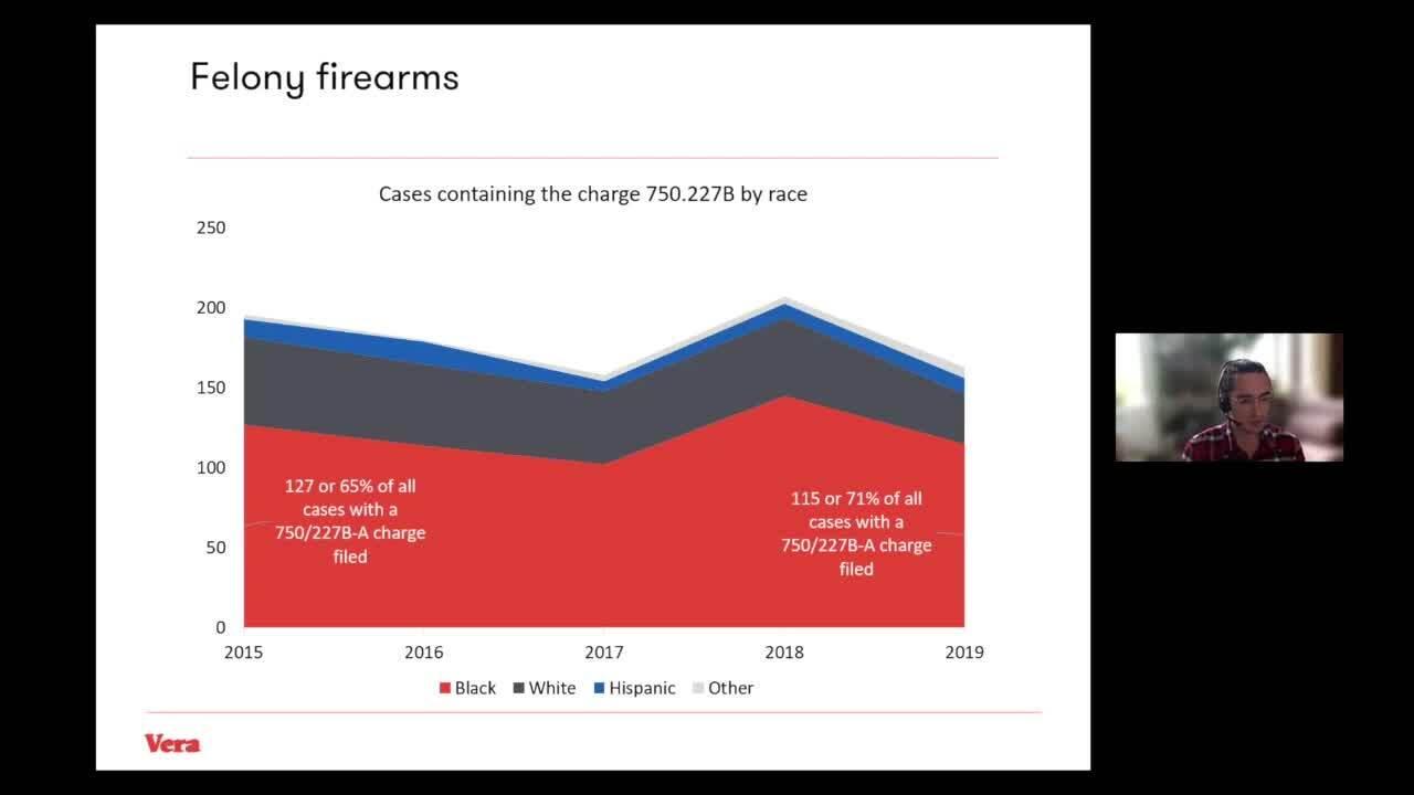 Felony Firearms by race