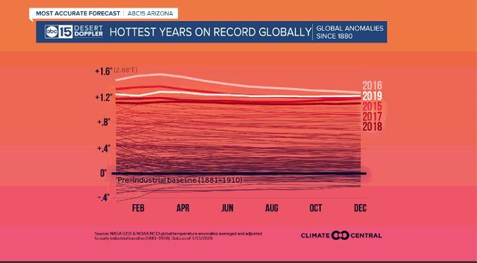 climate central global records.JPG