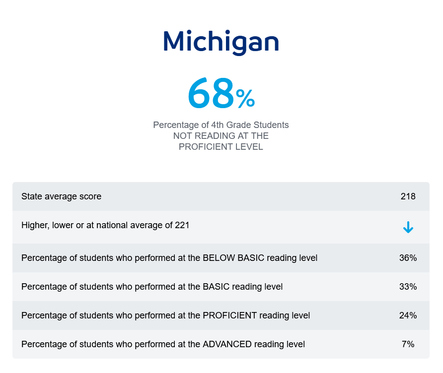 Reading is Fundamental Michigan literacy facts from the National Assessment of Educational Progress (NAEP) based on fourth grade reading performance to support your advocacy and community literacy efforts.