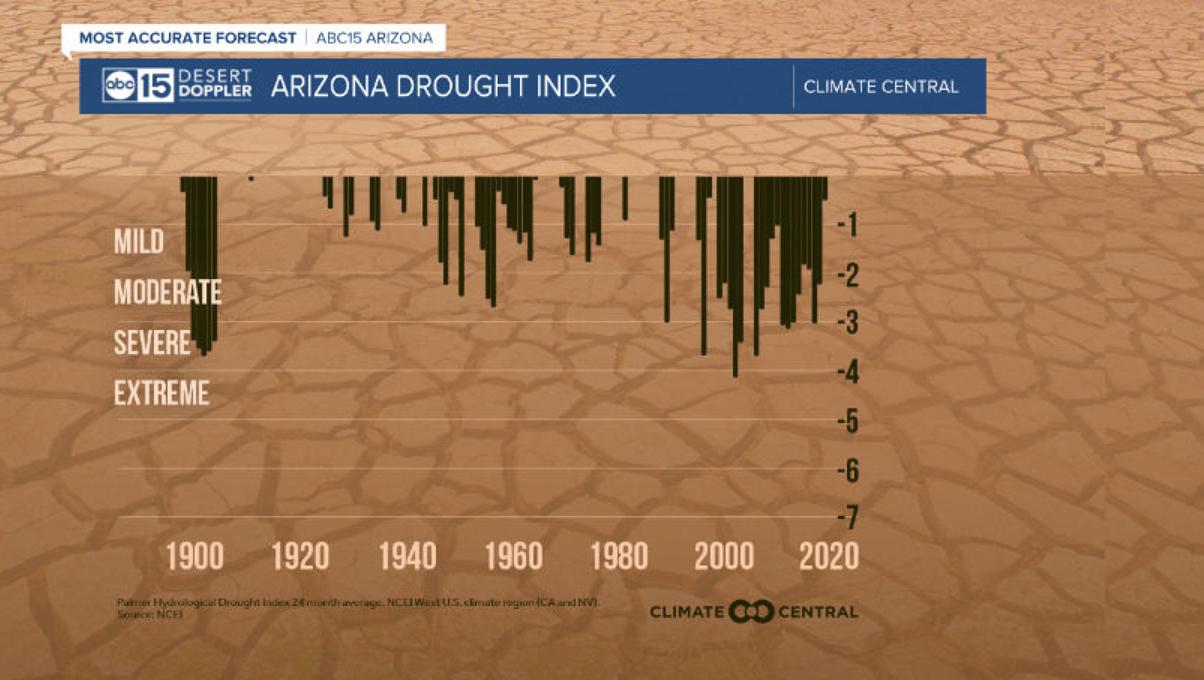 Arizona Drought Index