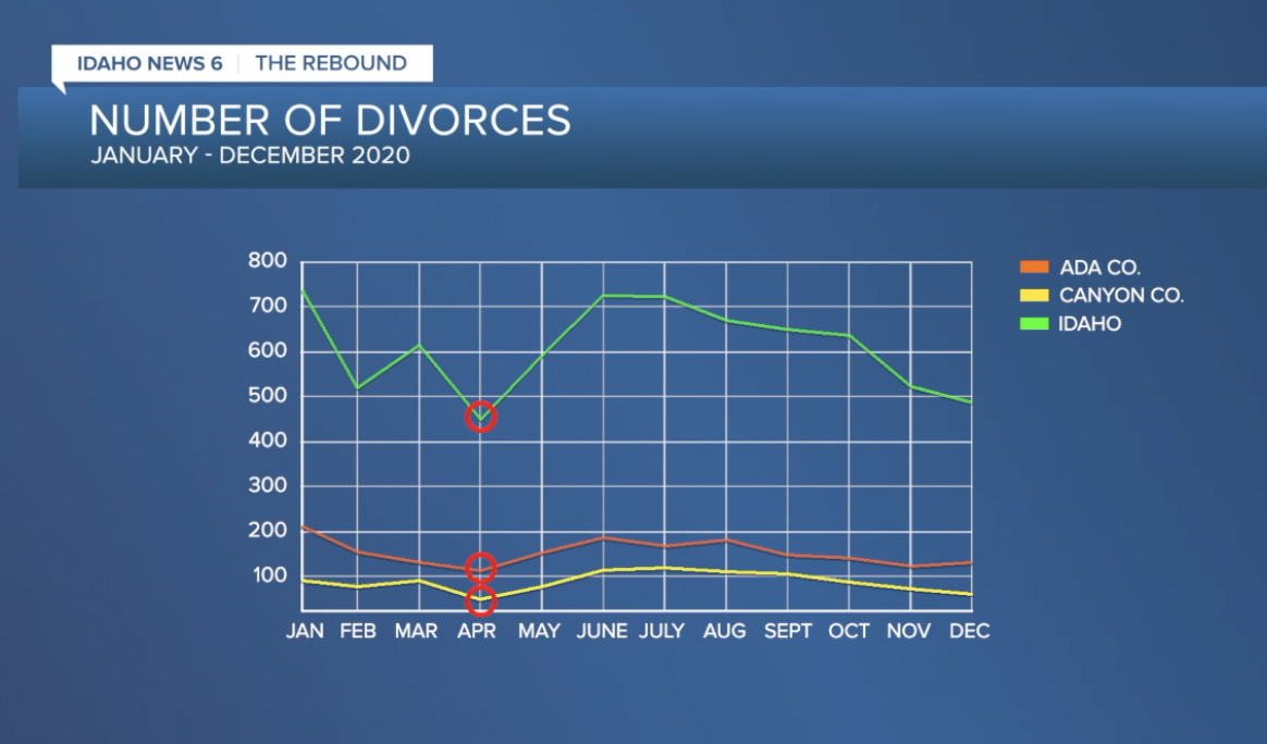 Divorce filings drop in April 2020 with lockdowns in full effect.