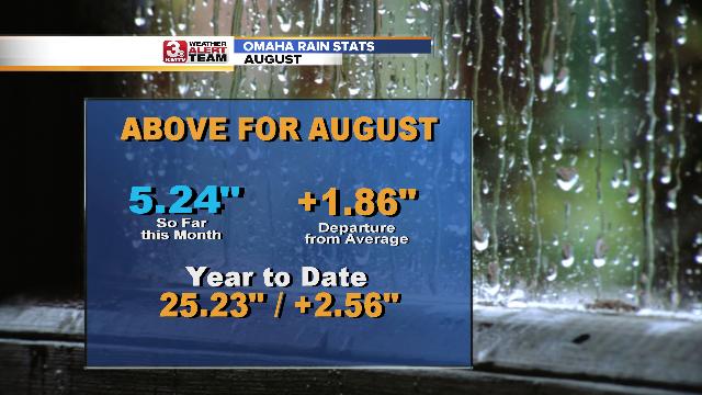 Omaha Rain Stats.png