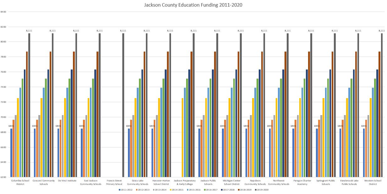 Jackson County K-12 School Funding 2011-2020
