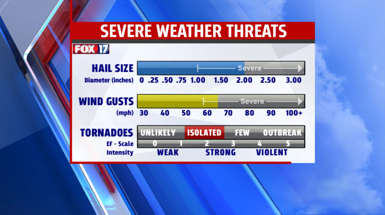 Severe Weather Threats.png