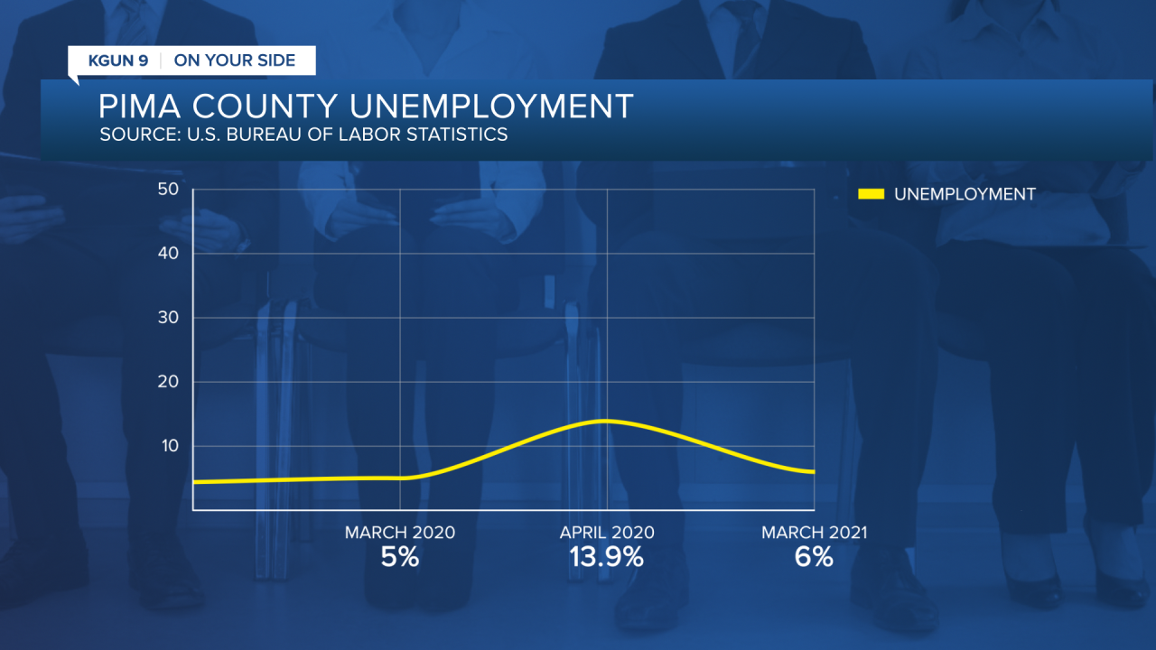 Pima County Unemployment Stats March 2021 unemployment rate 6.7% March 2020 unemployment rate was 5.% High was in April 2020 @ 13.9%