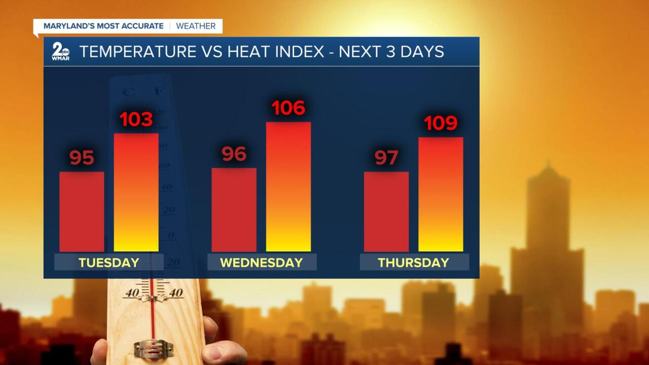 Temps VS Heat Index.jpg