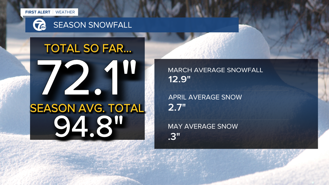 Snow Statistics for the 2020/2021 Season