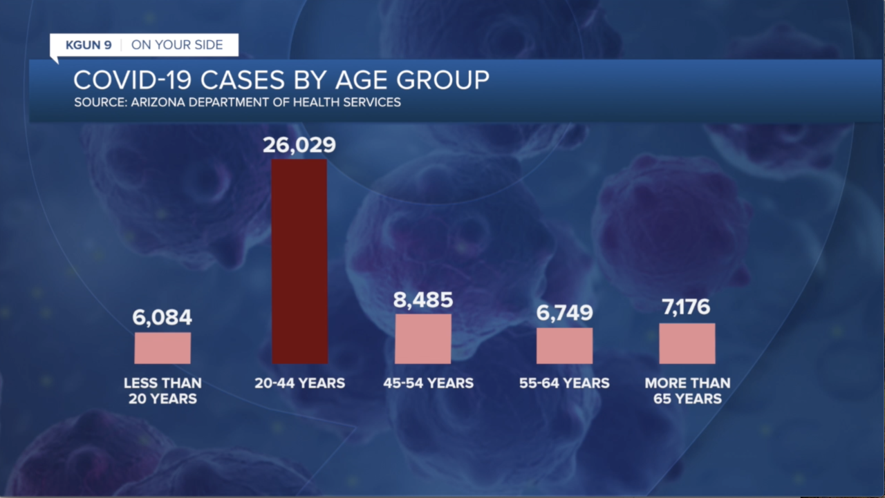 COVID-19 cases by age group