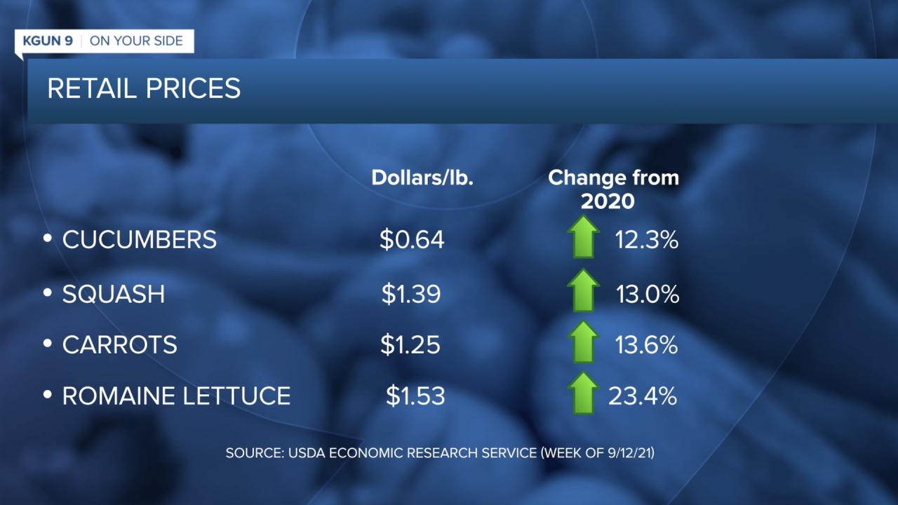 Produce retail prices
