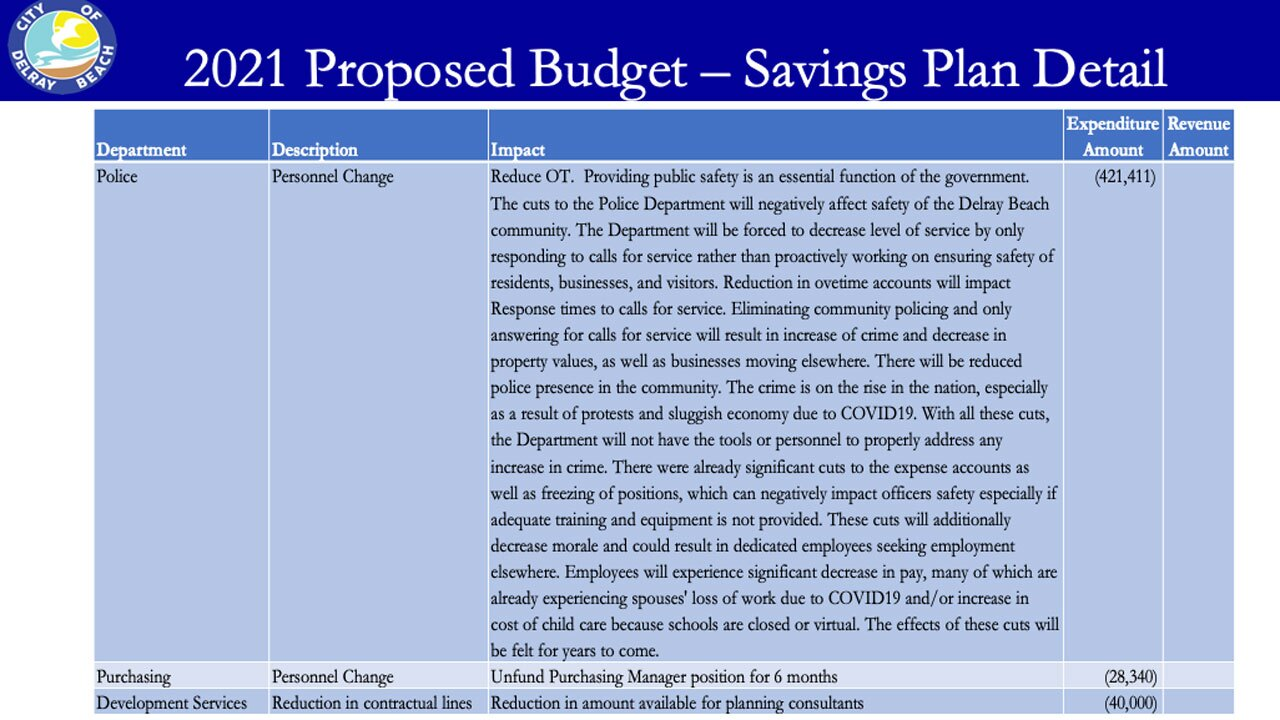 Proposed budget cuts to 2021 Delray Beach Police Department