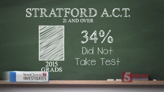 Are Metro Schools Following State Law On ACT Testing?