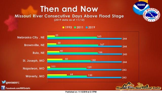 Missour River flood stage.png