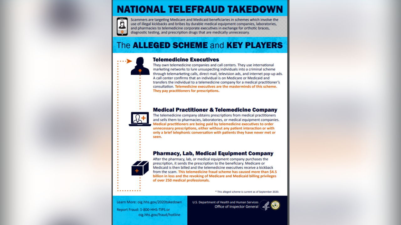 How Telehealth Fraud Takedown Went Down
