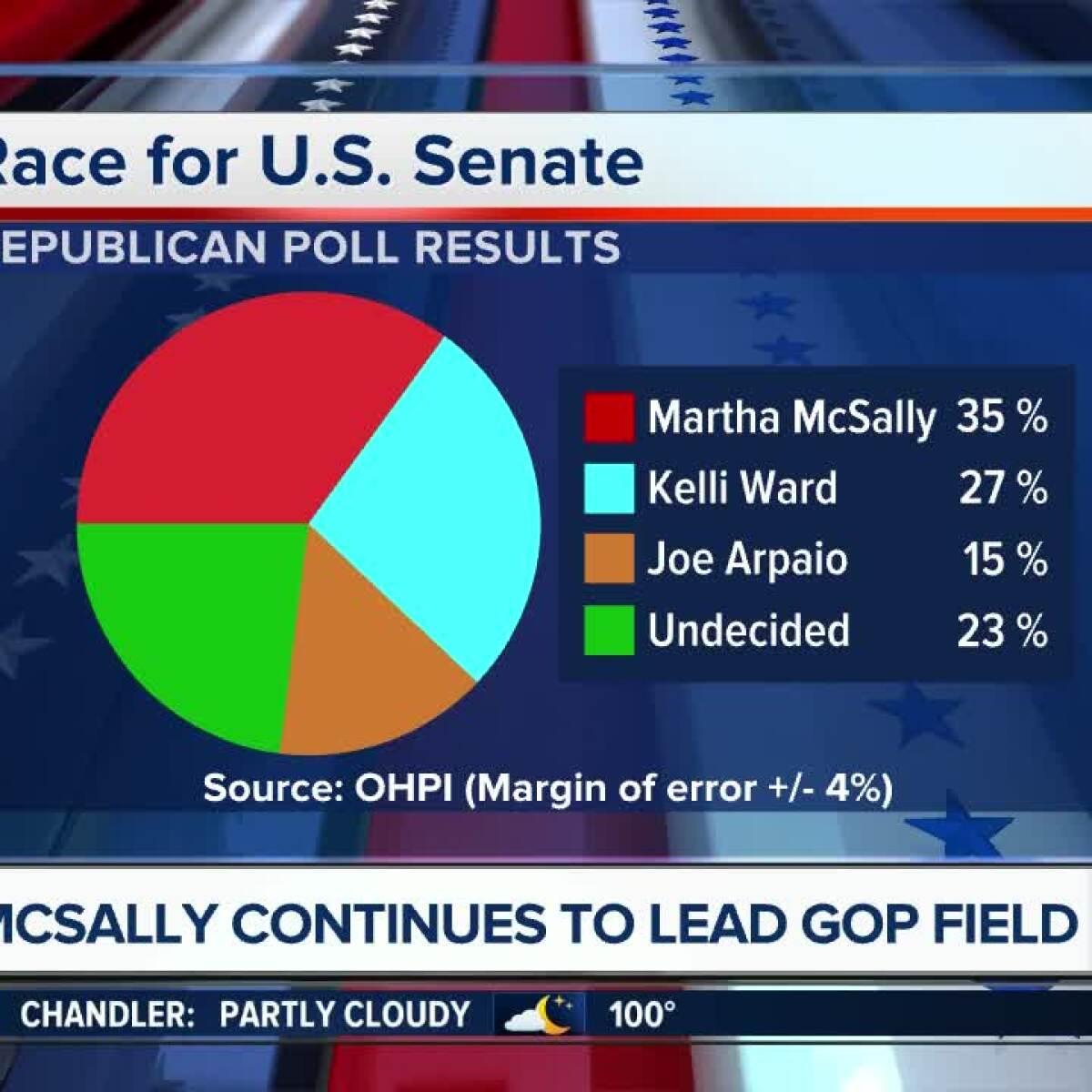 Ilam C Of E Va Primary: ABC15 Poll: Arizona Senate Race Tightening In Primary