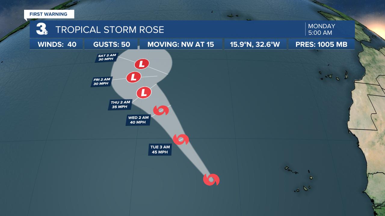 Hurricane Stats Track 2.png