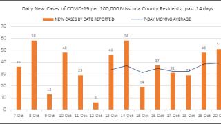 Missoula Co. reports 61 additional COVID-19 cases