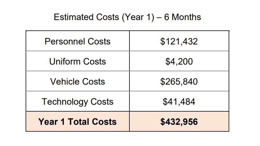 estimated-costs-of-bayshore-parks-enforcement.PNG