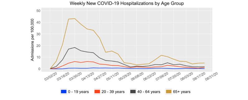 weekly new covid-19 hospitalizations by age group.jpg