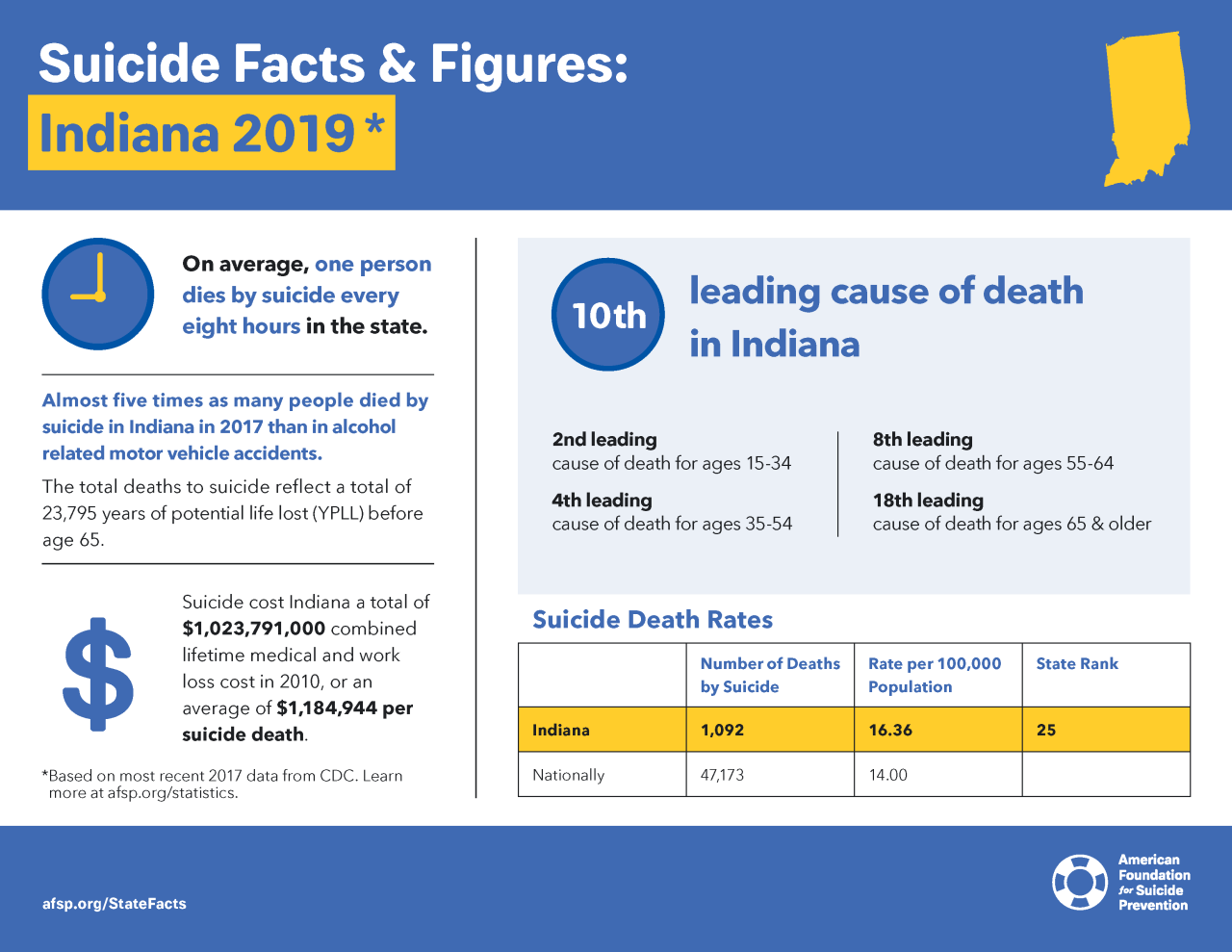 Indiana Suicide Facts 2019.png