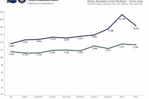 Colorado Crisis Services graph