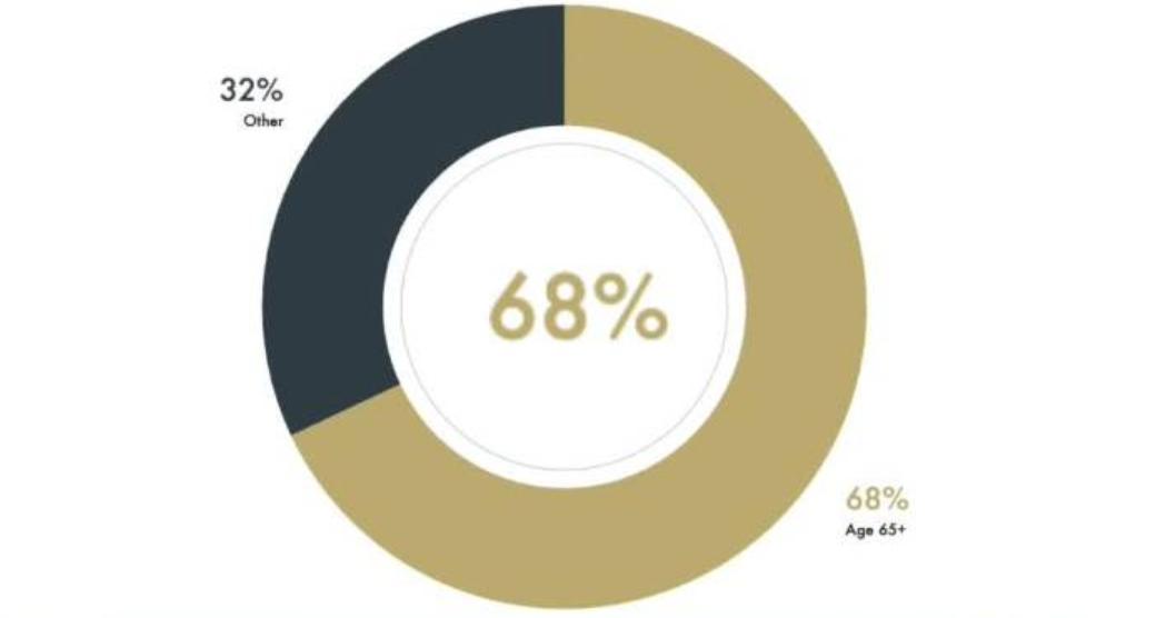COVID death demographics