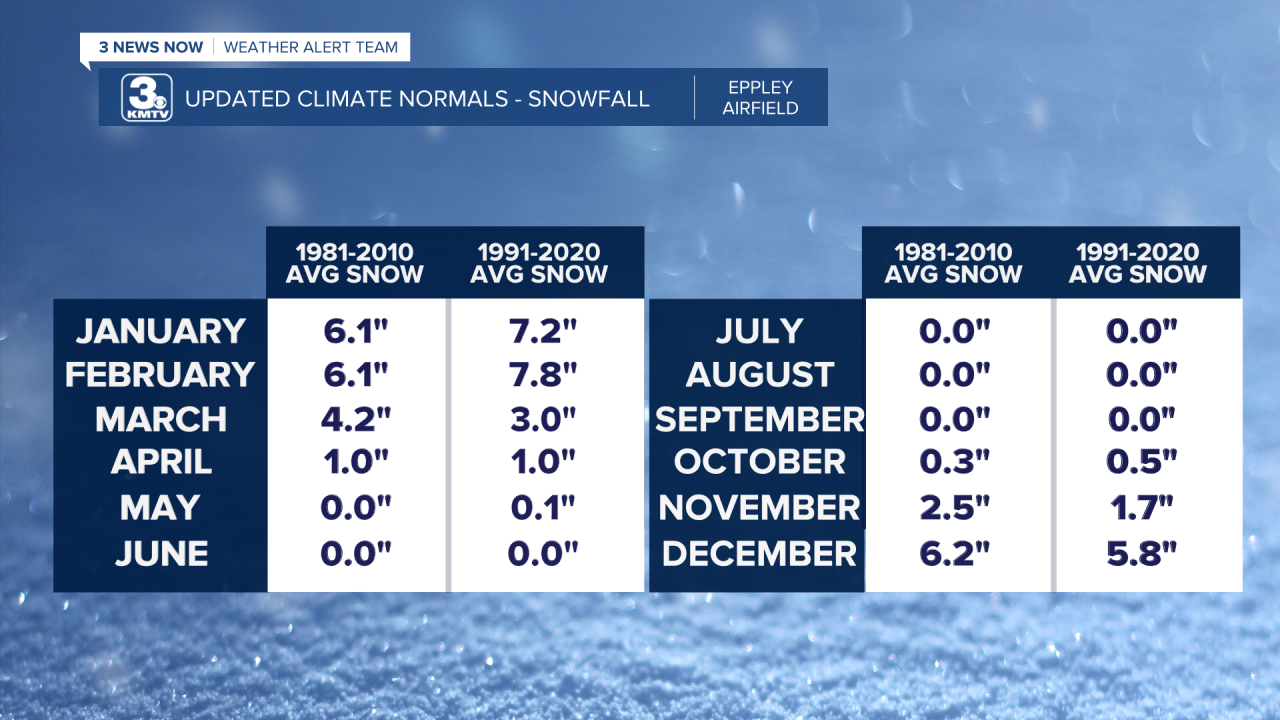 Updated Climate Norms - Snow.png