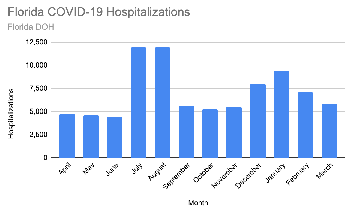 Local COVID-19 hospitalizations slowly decrease, some doctors seeing more complicated cases