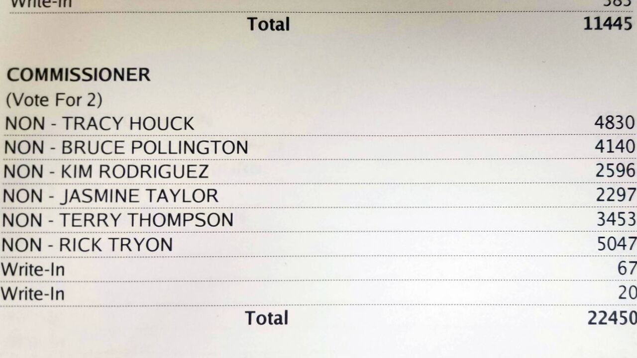 Great Falls City Commission election - initial results (updated)