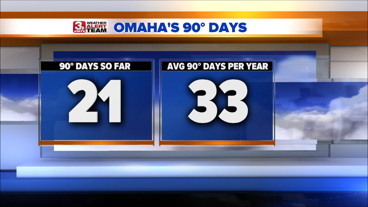 Average 90s in Omaha.png